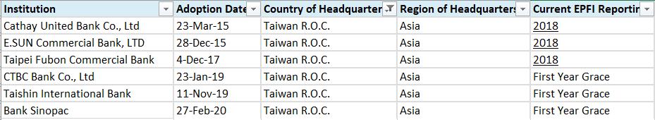 台灣簽署赤道原則的6家銀行