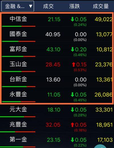 金融股選股清單 簽署赤道原則的6家銀行被我挪到top 6