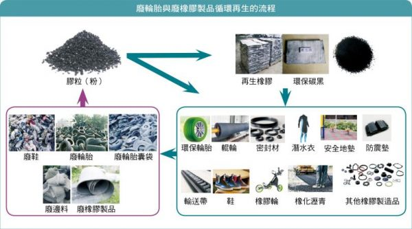 廢輪胎與廢橡膠製品循環再生流程